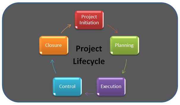 project lifecycle support from focus engineering