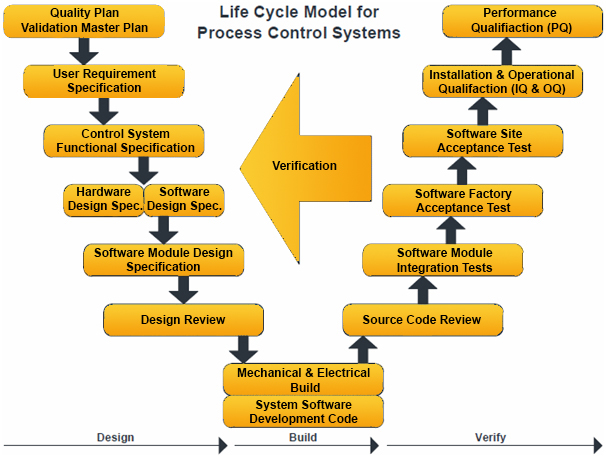life cycle model for process control systems, focus engineering ltd